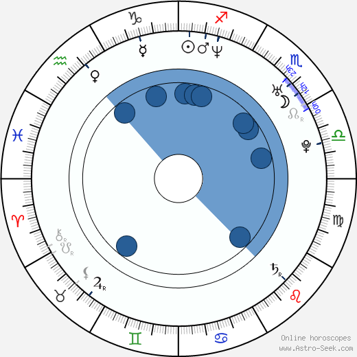 Dóra Szinetár wikipedia, horoscope, astrology, instagram