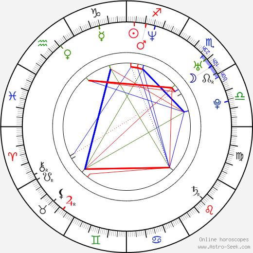 Dóra Szinetár день рождения гороскоп, Dóra Szinetár Натальная карта онлайн