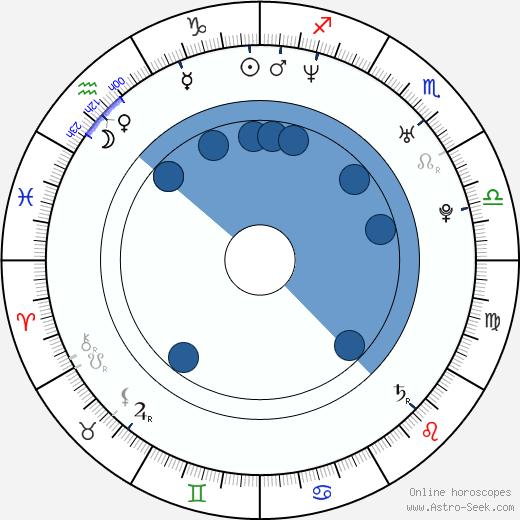 Erika Hníková wikipedia, horoscope, astrology, instagram