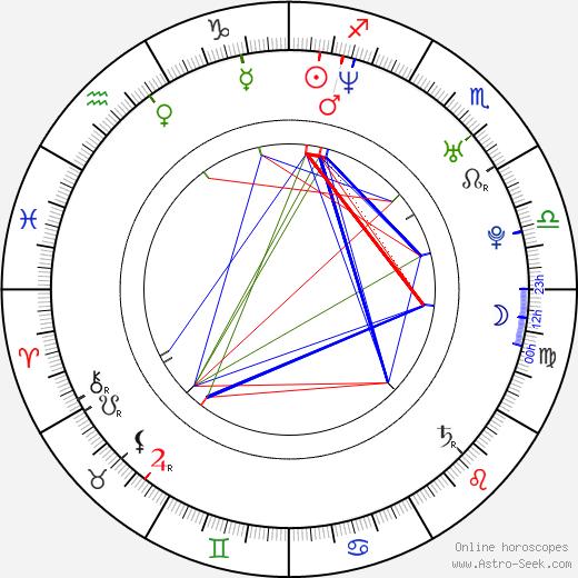 Eva Novotná tema natale, oroscopo, Eva Novotná oroscopi gratuiti, astrologia