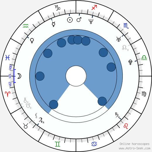 Fernando Pisani wikipedia, horoscope, astrology, instagram