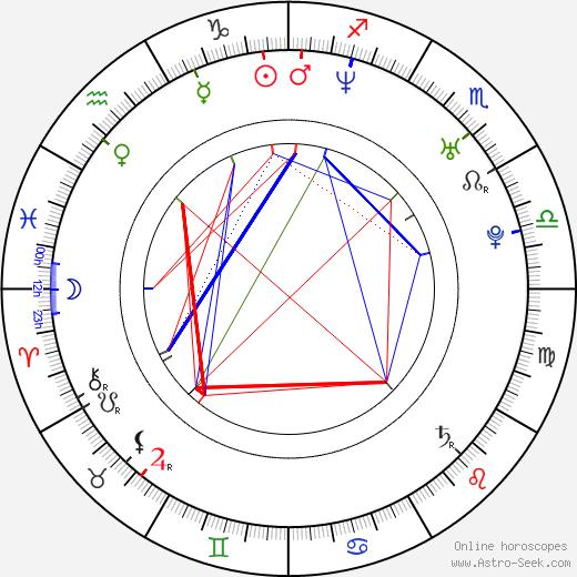 Fernando Pisani birth chart, Fernando Pisani astro natal horoscope, astrology