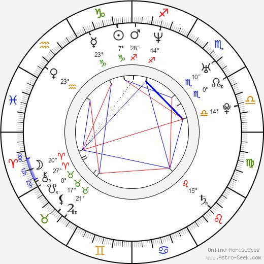 Filip Kuba birth chart, biography, wikipedia 2019, 2020