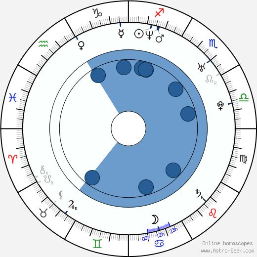 George Koldun wikipedia, horoscope, astrology, instagram