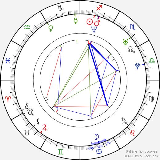 George Koldun astro natal birth chart, George Koldun horoscope, astrology