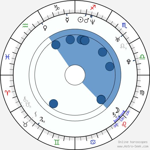 Giovanna Zacarías wikipedia, horoscope, astrology, instagram