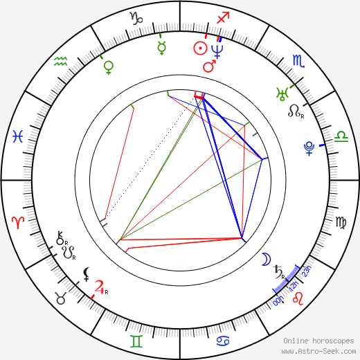 Giovanna Zacarías astro natal birth chart, Giovanna Zacarías horoscope, astrology