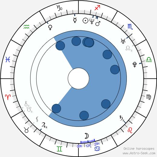 Jarvis W. George wikipedia, horoscope, astrology, instagram