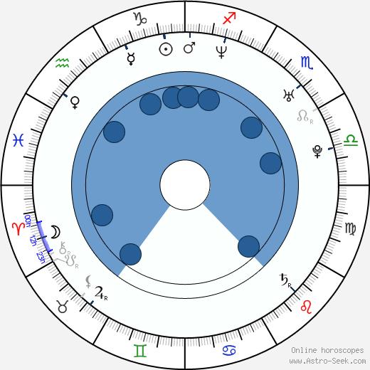 Jeff Copas wikipedia, horoscope, astrology, instagram