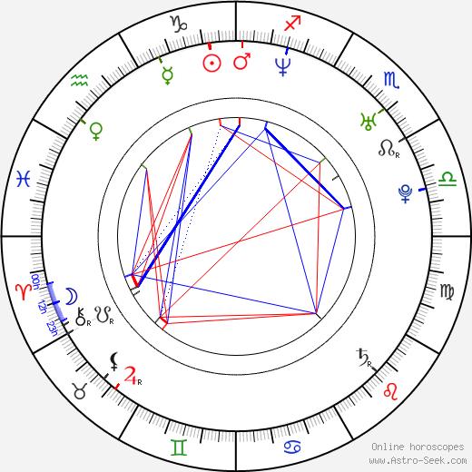 Jeff Copas astro natal birth chart, Jeff Copas horoscope, astrology