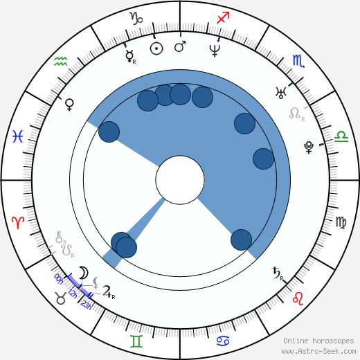 Jennifer Hill wikipedia, horoscope, astrology, instagram