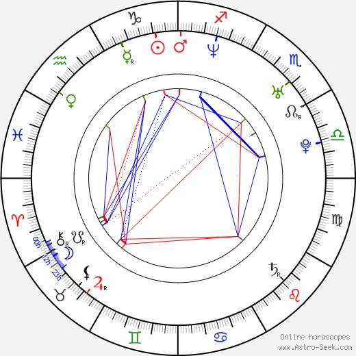 Ji-In Cho astro natal birth chart, Ji-In Cho horoscope, astrology