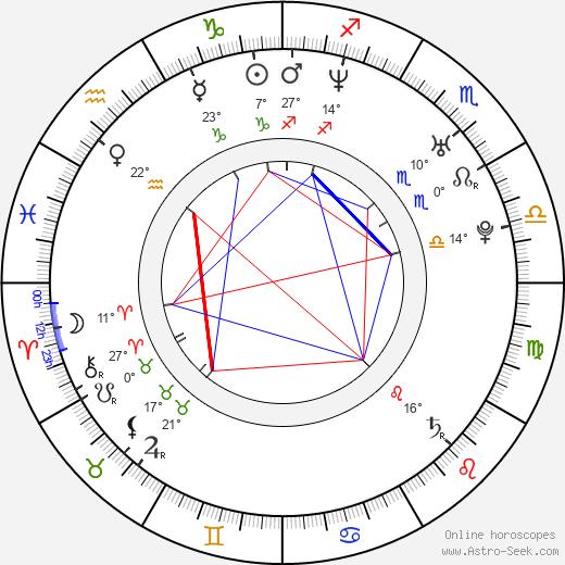 Joe Manganiello birth chart, biography, wikipedia 2019, 2020