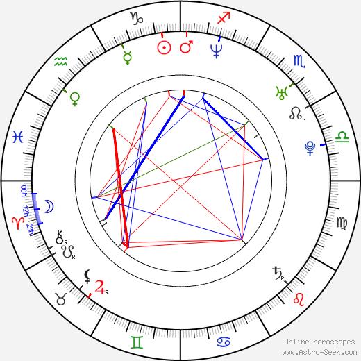 Joe Manganiello astro natal birth chart, Joe Manganiello horoscope, astrology