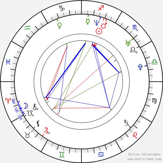 Jonatan Rodriguez birth chart, Jonatan Rodriguez astro natal horoscope, astrology