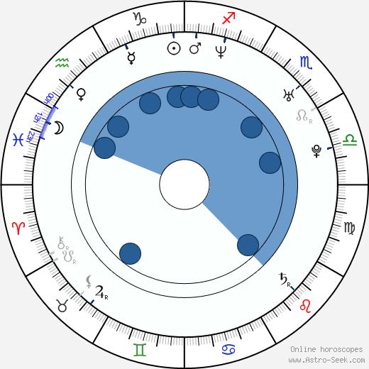 Judith Benezra wikipedia, horoscope, astrology, instagram