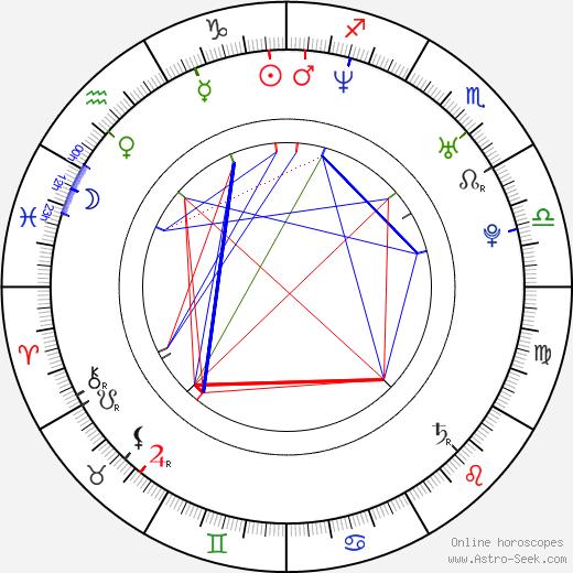 Judith Benezra день рождения гороскоп, Judith Benezra Натальная карта онлайн