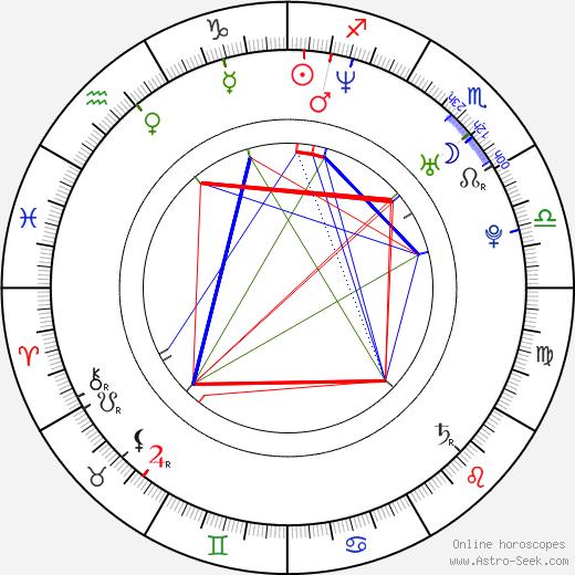 Kate Hewlett день рождения гороскоп, Kate Hewlett Натальная карта онлайн