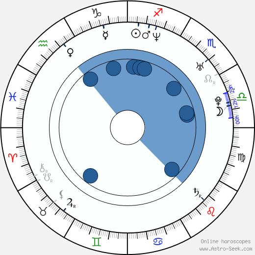 Katrina Isis wikipedia, horoscope, astrology, instagram
