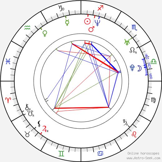 Katrina Isis birth chart, Katrina Isis astro natal horoscope, astrology
