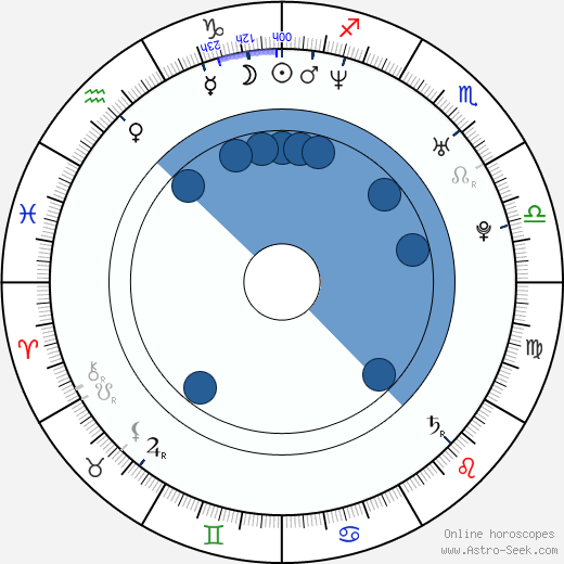 Kevin O'Donnell wikipedia, horoscope, astrology, instagram