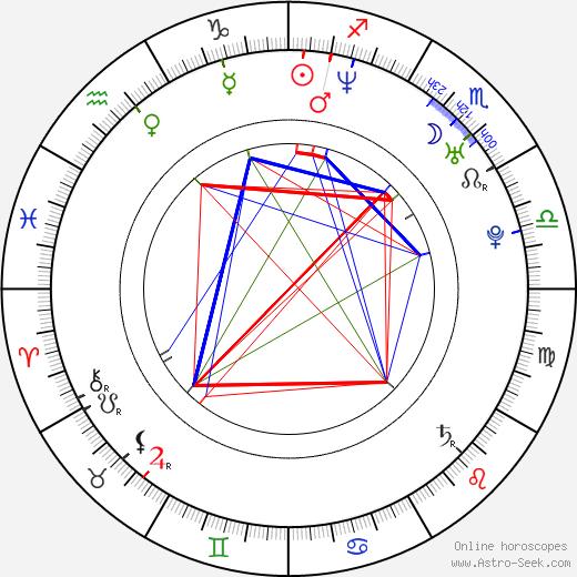 Koyuki Astro Birth Chart Horoscope Date Of Birth