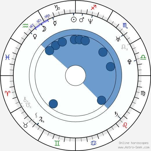 Kristina Bastienová wikipedia, horoscope, astrology, instagram