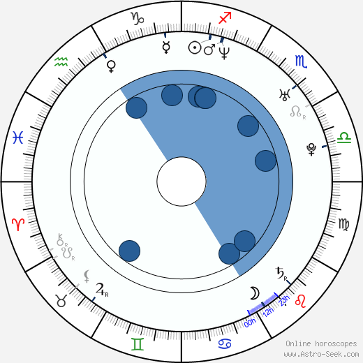 Kuniva Kuniva wikipedia, horoscope, astrology, instagram