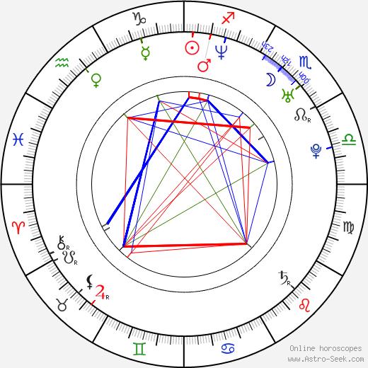 Kvetka Horváthová birth chart, Kvetka Horváthová astro natal horoscope, astrology