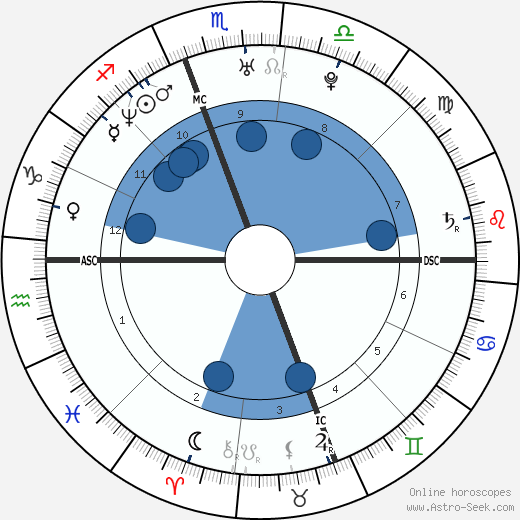 Laura Ling wikipedia, horoscope, astrology, instagram