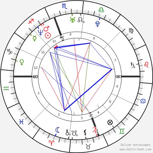 Laura Ling день рождения гороскоп, Laura Ling Натальная карта онлайн