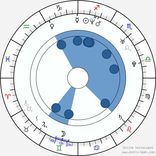 Lindsay Price wikipedia, horoscope, astrology, instagram