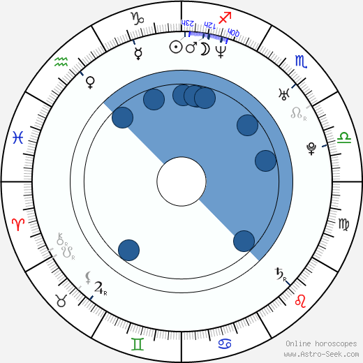 Lucian Viziru wikipedia, horoscope, astrology, instagram