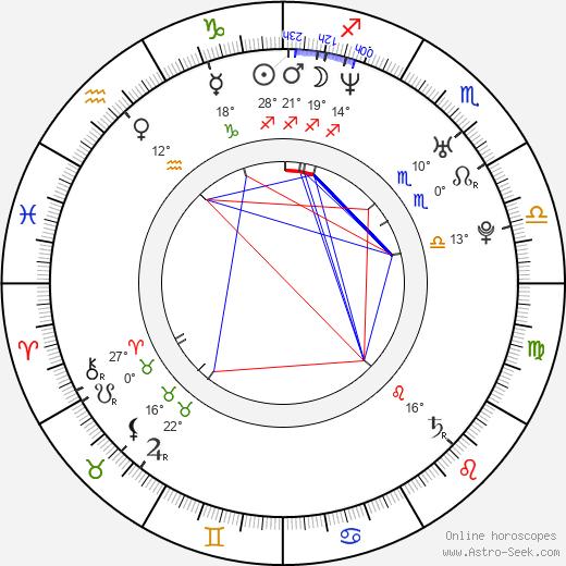 Lucian Viziru birth chart, biography, wikipedia 2020, 2021