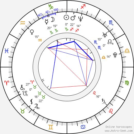 Lukasz Konopka birth chart, biography, wikipedia 2019, 2020