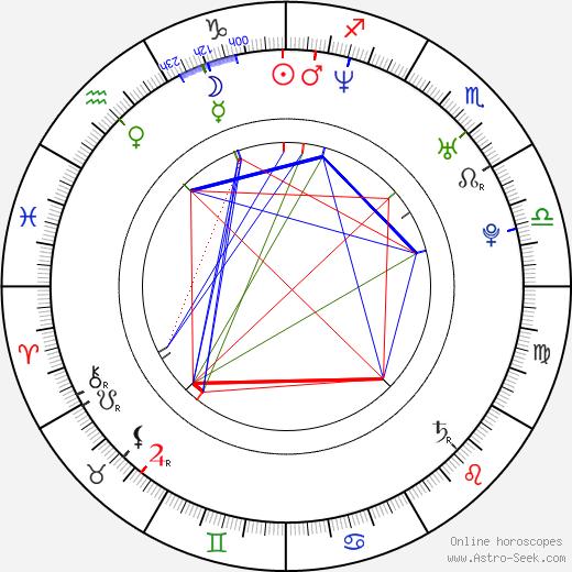Lukasz Konopka astro natal birth chart, Lukasz Konopka horoscope, astrology