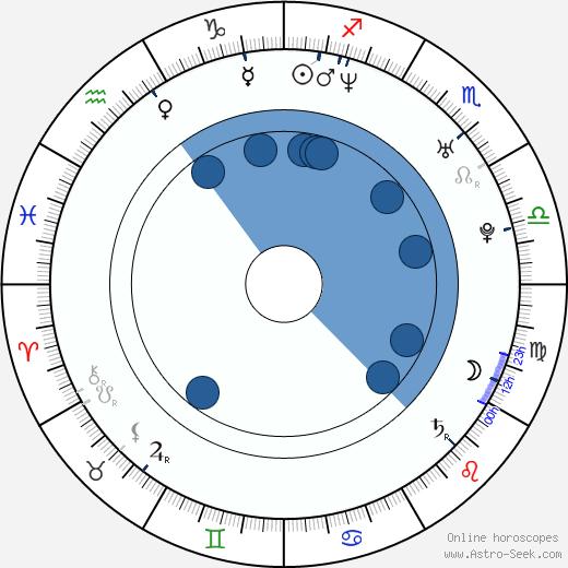 Maloy Lozanes wikipedia, horoscope, astrology, instagram