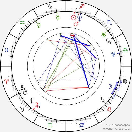 Малой Лосаньес Maloy Lozanes день рождения гороскоп, Maloy Lozanes Натальная карта онлайн