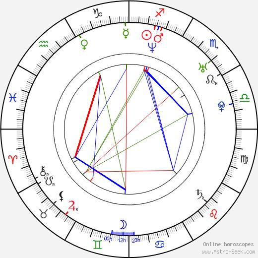 Mark Duplass astro natal birth chart, Mark Duplass horoscope, astrology