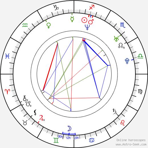 Martina Klein birth chart, Martina Klein astro natal horoscope, astrology