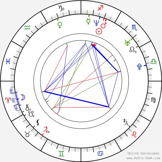 Matthew Shepard birth chart, Matthew Shepard astro natal horoscope, astrology