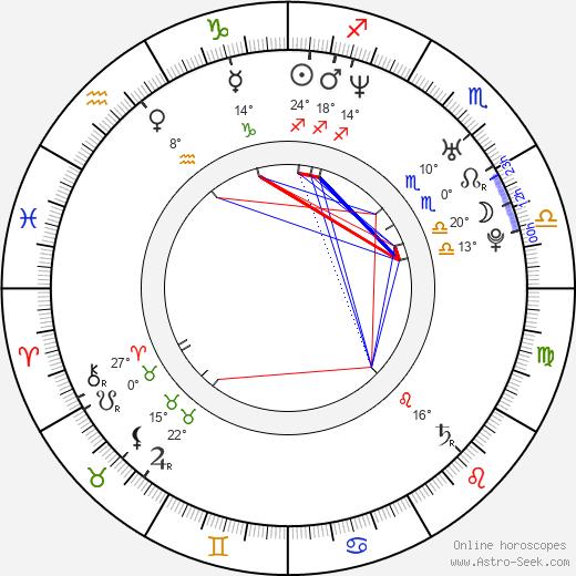 Mona Petri birth chart, biography, wikipedia 2020, 2021