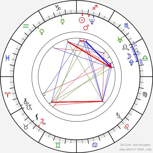 Mona Petri birth chart, Mona Petri astro natal horoscope, astrology