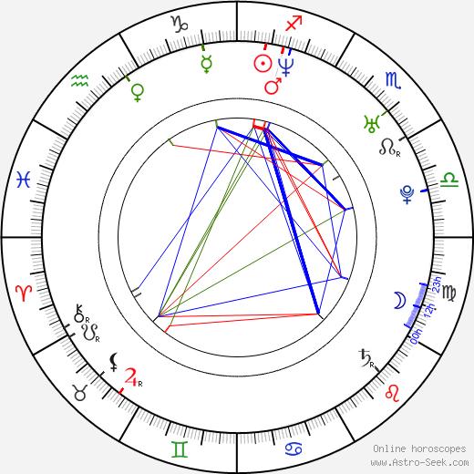 Paavo Arhinmäki birth chart, Paavo Arhinmäki astro natal horoscope, astrology