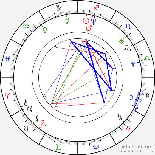 Petr Adam birth chart, Petr Adam astro natal horoscope, astrology