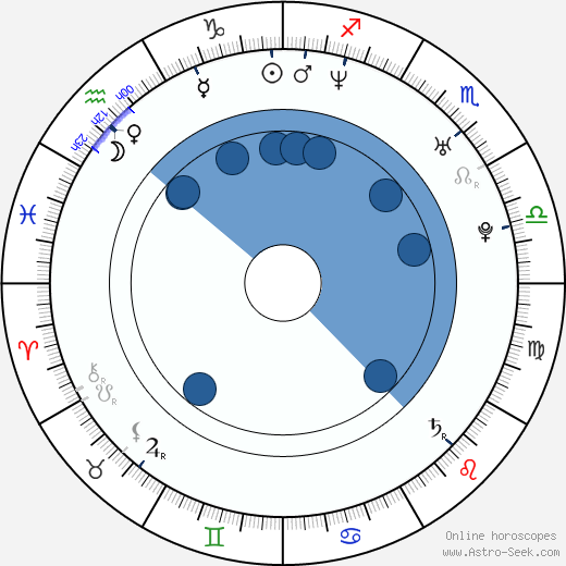 Piotr Miazga wikipedia, horoscope, astrology, instagram