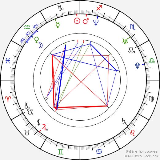 Piotr Miazga birth chart, Piotr Miazga astro natal horoscope, astrology