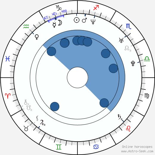 Rafael Pettersson wikipedia, horoscope, astrology, instagram