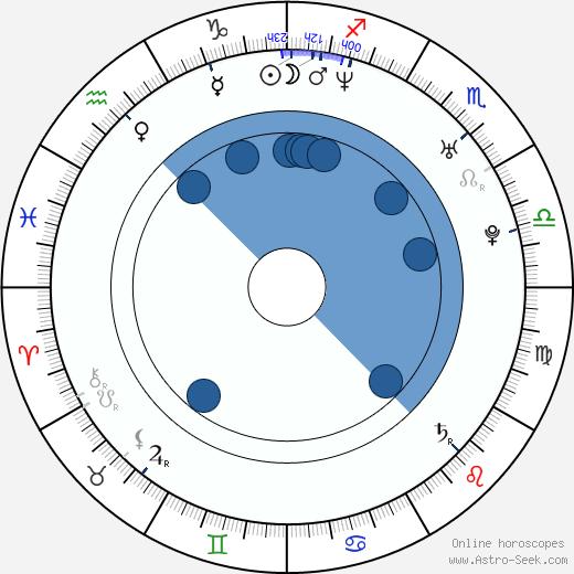 Ragan Wallake wikipedia, horoscope, astrology, instagram