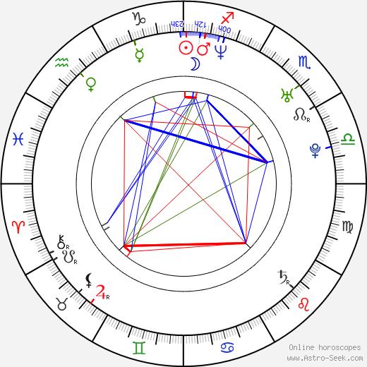 Ragan Wallake birth chart, Ragan Wallake astro natal horoscope, astrology